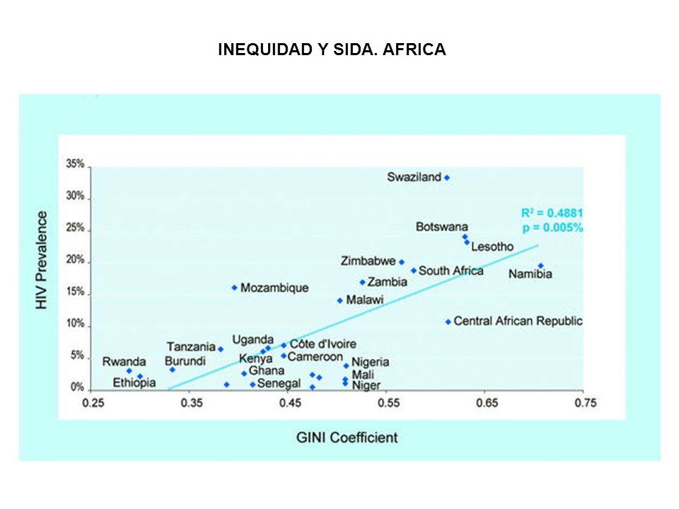INEQUIDAD Y SIDA. AFRICA