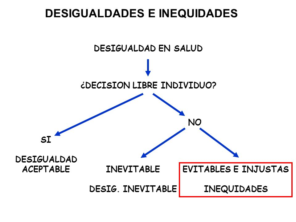 DESIGUALDADES E INEQUIDADES DESIGUALDAD EN SALUD ¿DECISION LIBRE INDIVIDUO? SI DESIGUALDAD ACEPTABLE NO INEVITABLE DESIG. INEVITABLE EVITABLES E INJUS
