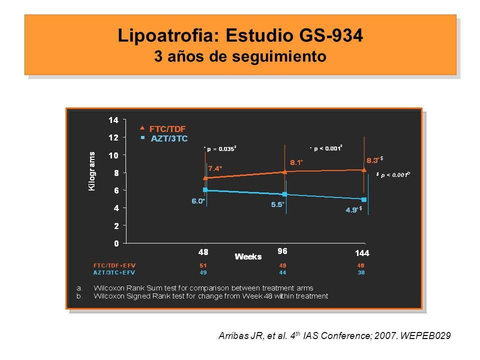 Lipoatrofia: Estudio GS-934 3 años de seguimiento Arribas JR, et al.