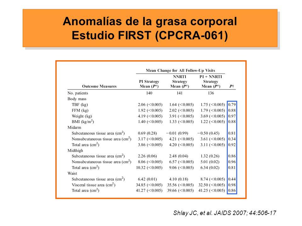 Shlay JC, et al. JAIDS 2007; 44:506-17 Anomalías de la grasa corporal Estudio FIRST (CPCRA-061)
