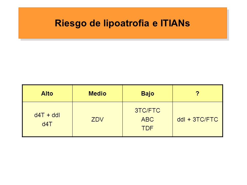 AltoMedioBajo d4T + ddI d4T ZDV 3TC/FTC ABC TDF ddI + 3TC/FTC Riesgo de lipoatrofia e ITIANs