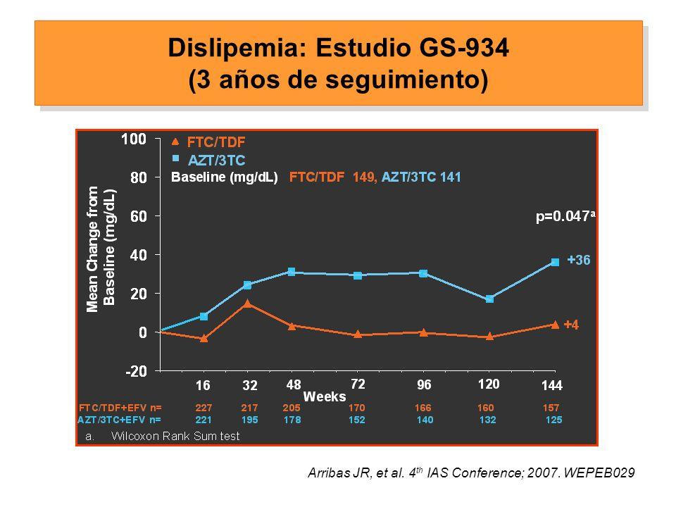 Dislipemia: Estudio GS-934 (3 años de seguimiento) Arribas JR, et al.