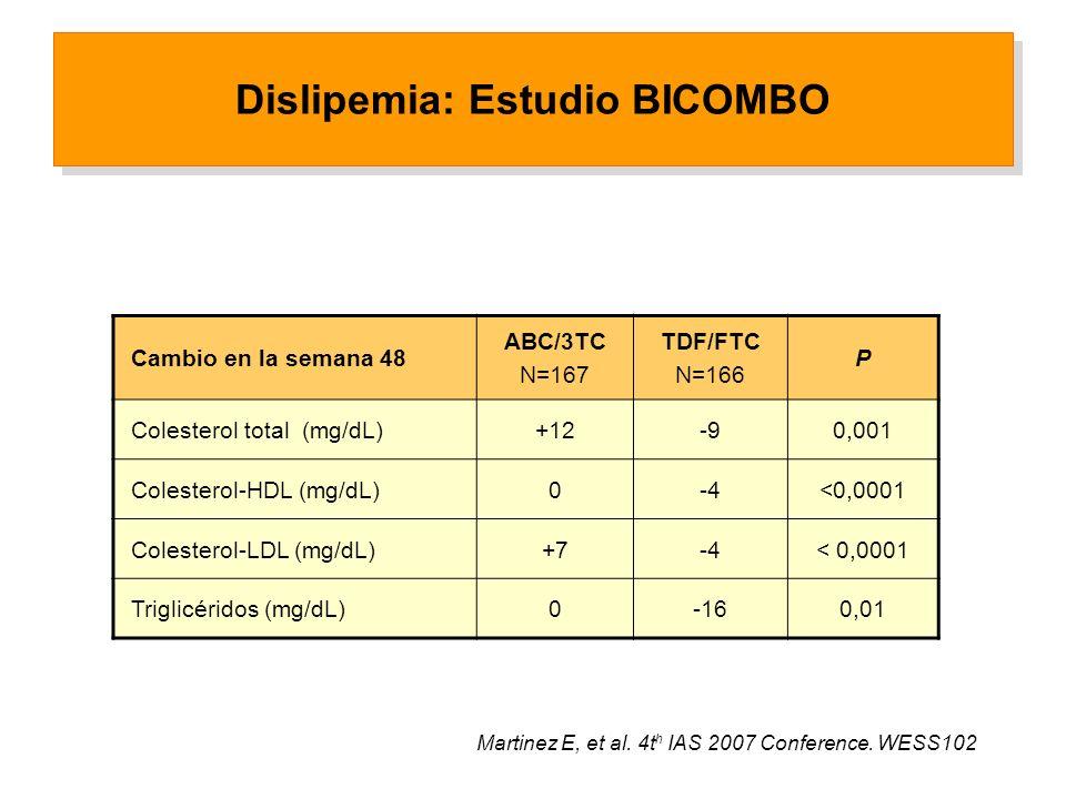 Dislipemia: Estudio BICOMBO Cambio en la semana 48 ABC/3TC N=167 TDF/FTC N=166 P Colesterol total (mg/dL)+12-90,001 Colesterol-HDL (mg/dL)0-4<0,0001 Colesterol-LDL (mg/dL)+7-4< 0,0001 Triglicéridos (mg/dL)0-160,01 Martinez E, et al.