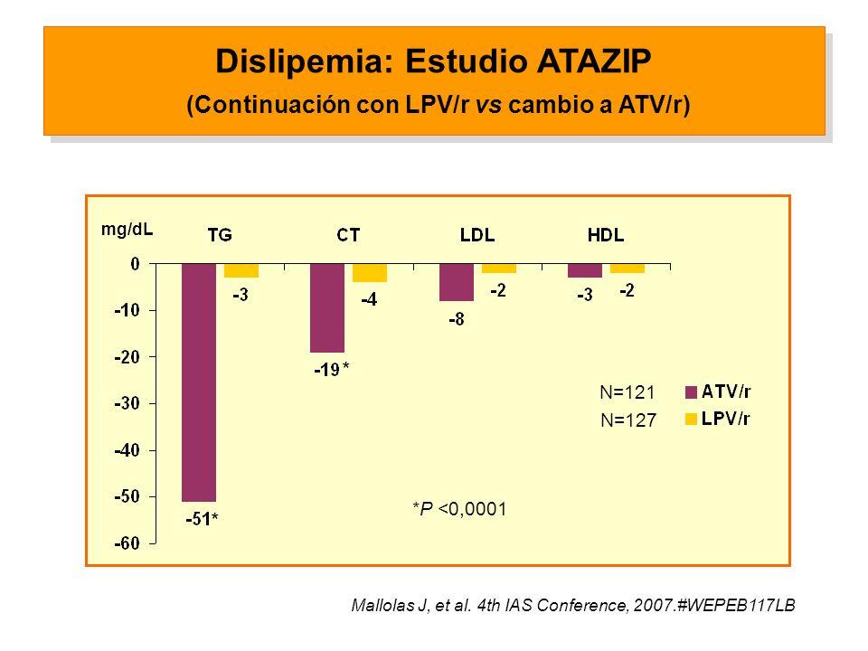 Dislipemia: Estudio ATAZIP (Continuación con LPV/r vs cambio a ATV/r) *P <0,0001 * * mg/dL Mallolas J, et al.