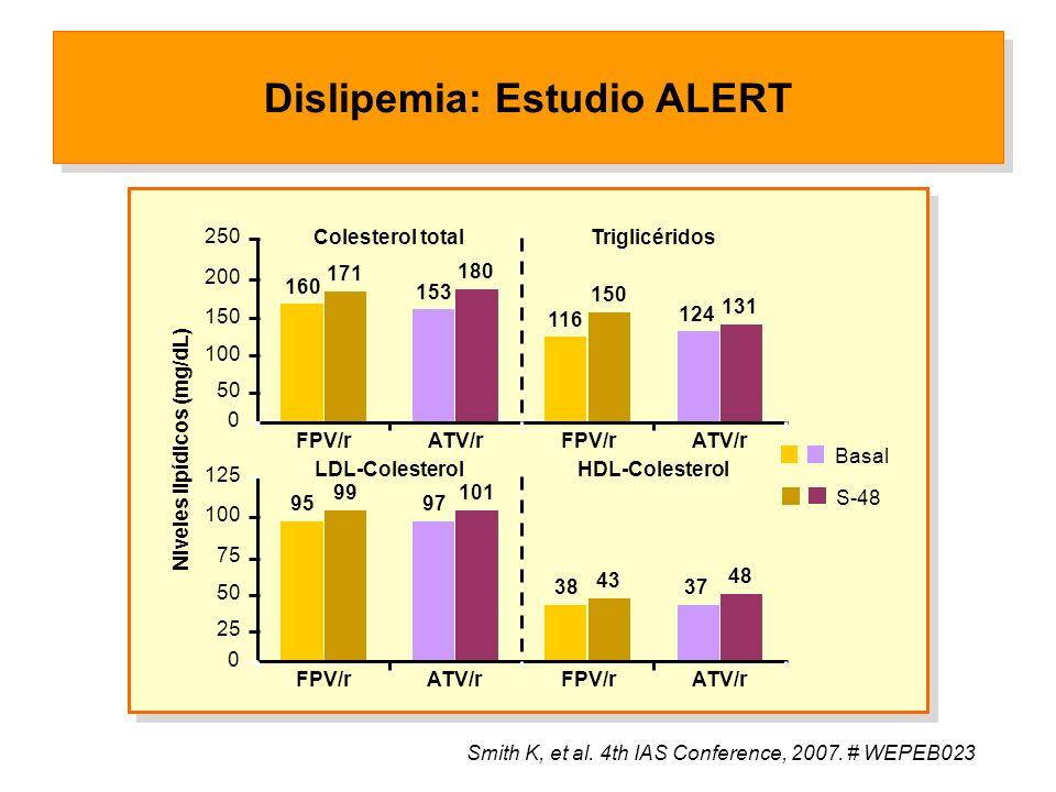 Colesterol totalTriglicéridos 160 171 153 180 116 150 124 131 0 50 100 150 200 250 FPV/rATV/rFPV/r ATV/r Basal S-48 LDL-ColesterolHDL-Colesterol 95 99 97 101 38 43 37 48 0 25 50 75 100 125 Niveles lipídicos (mg/dL) FPV/rATV/rFPV/r ATV/r Smith K, et al.