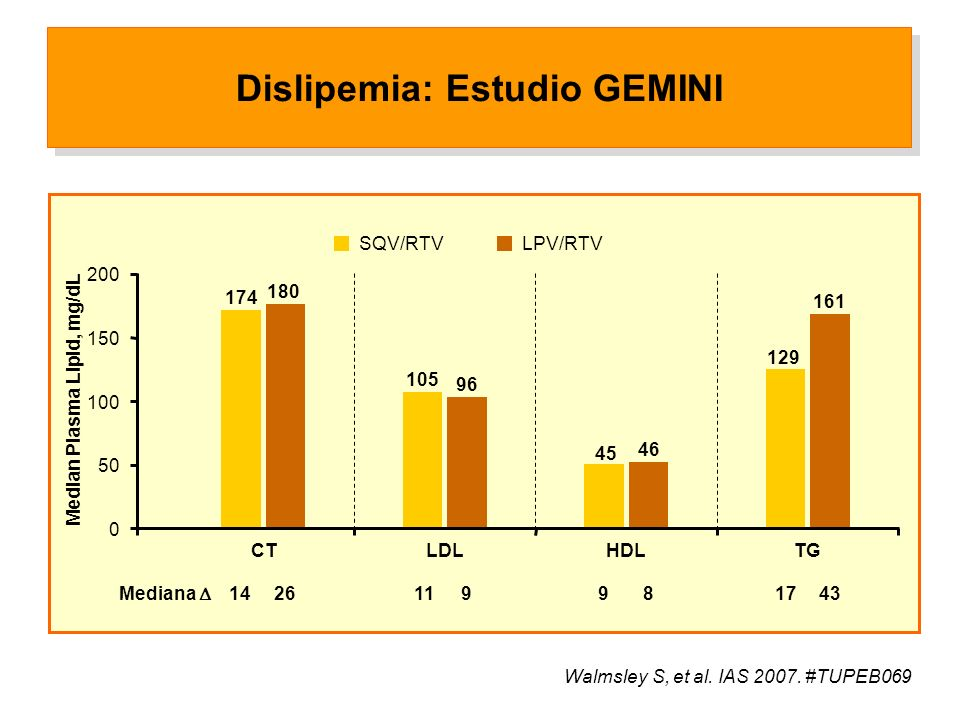 Dislipemia: Estudio GEMINI 0 150 200 Median Plasma Lipid, mg/dL 50 100 174 CT 180 105 LDL 96 45 HDL 46 129 TG 161 1426 11 9981743 Mediana SQV/RTV LPV/