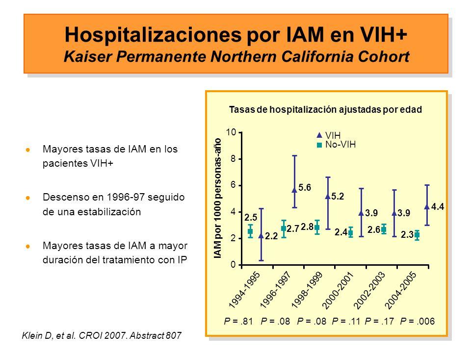 Hospitalizaciones por IAM en VIH+ Kaiser Permanente Northern California Cohort Mayores tasas de IAM en los pacientes VIH+ Descenso en 1996-97 seguido de una estabilización Mayores tasas de IAM a mayor duración del tratamiento con IP Tasas de hospitalización ajustadas por edad Klein D, et al.