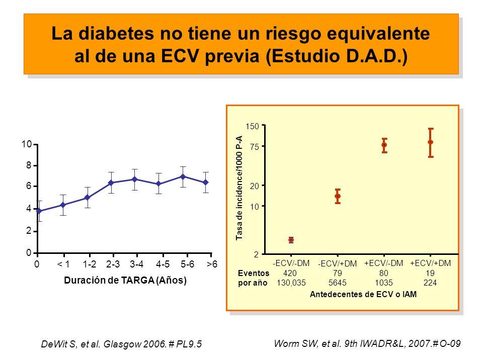 La diabetes no tiene un riesgo equivalente al de una ECV previa (Estudio D.A.D.) Worm SW, et al.