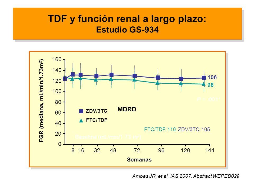 MDRD TDF y función renal a largo plazo: Estudio GS-934 Baseline (mL/min/1.73 m 2 ) FTC/TDF: 110, ZDV/3TC: 105 P <.001* 98 106 FTC/TDF ZDV/3TC Arribas JR, et al.
