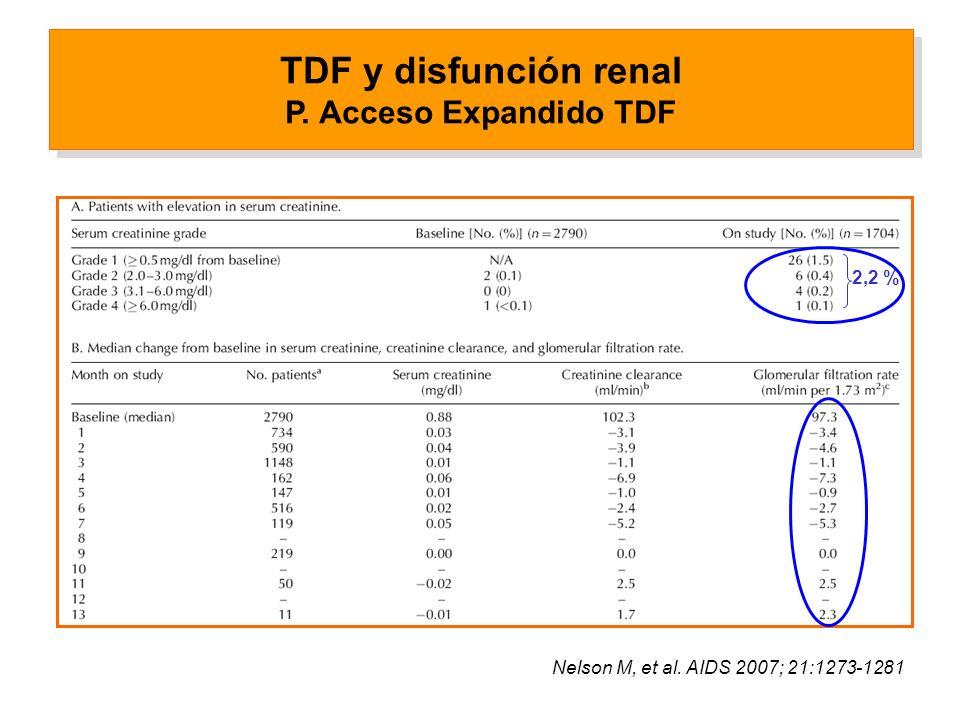 TDF y disfunción renal P. Acceso Expandido TDF 2,2 % Nelson M, et al. AIDS 2007; 21:1273-1281