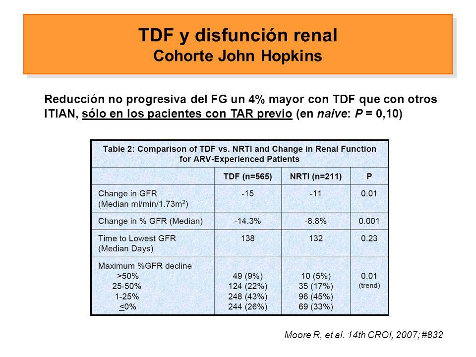 TDF y disfunción renal Cohorte John Hopkins Reducción no progresiva del FG un 4% mayor con TDF que con otros ITIAN, sólo en los pacientes con TAR previo (en naive: P = 0,10) Moore R, et al.