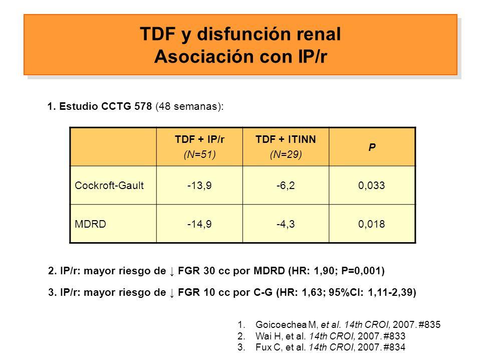 TDF + IP/r (N=51) TDF + ITINN (N=29) P Cockroft-Gault-13,9-6,20,033 MDRD-14,9-4,30,018 1.Goicoechea M, et al.