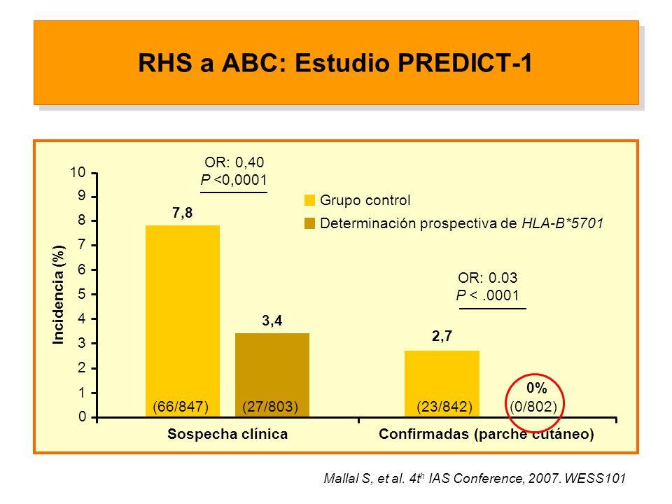 OR: 0,40 P <0,0001 (0/802) OR: 0.03 P <.0001 RHS a ABC: Estudio PREDICT-1 Mallal S, et al.