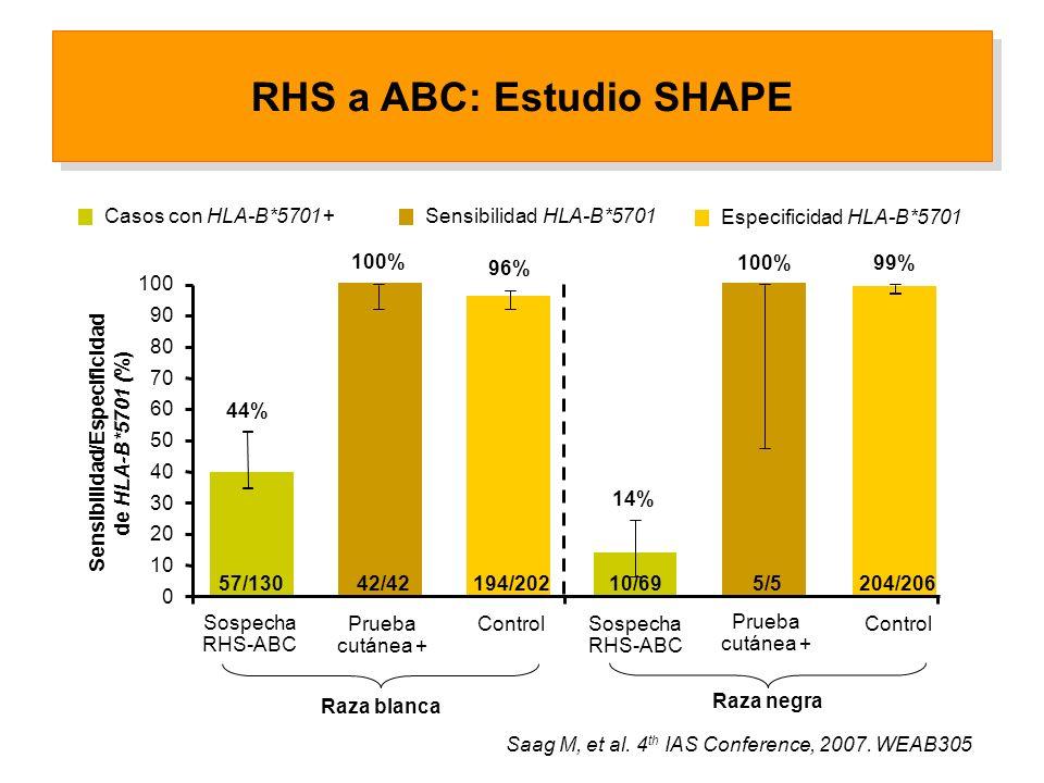 0 30 60 100 Sensibilidad/Especificidad de HLA-B*5701 (%) Sospecha RHS-ABC Prueba cutánea + 44% 96% 100% 10 20 40 50 70 80 90 Raza blanca Sospecha RHS-ABC 14% 99% 100% Raza negra Control 57/13042/42194/20210/695/5204/206 Prueba cutánea + Saag M, et al.
