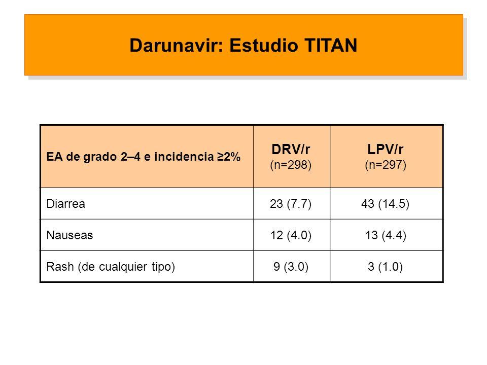 EA de grado 2–4 e incidencia 2% DRV/r (n=298) LPV/r (n=297) Diarrea23 (7.7)43 (14.5) Nauseas12 (4.0)13 (4.4) Rash (de cualquier tipo)9 (3.0)3 (1.0) Darunavir: Estudio TITAN