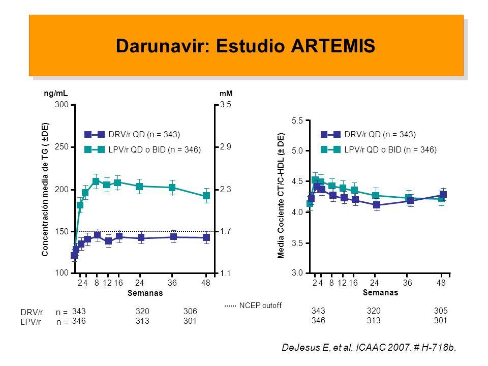 100 200 Darunavir: Estudio ARTEMIS Concentración media de TG ( ±DE) Semanas 343320306 346313301 DRV/r n = LPV/r n = LPV/r QD o BID (n = 346) Media Cociente CT/C-HDL (± DE) 5.0 4.0 3.0 5.5 4.5 3.5 1.1 2.3 1.7 2.9 3.5 NCEP cutoff mM ng/mL 250 150 300 2481216243648 DRV/r QD (n = 343) 2481216243648 LPV/r QD o BID (n = 346) DRV/r QD (n = 343) 343 320 305 346 313 301 Semanas DeJesus E, et al.