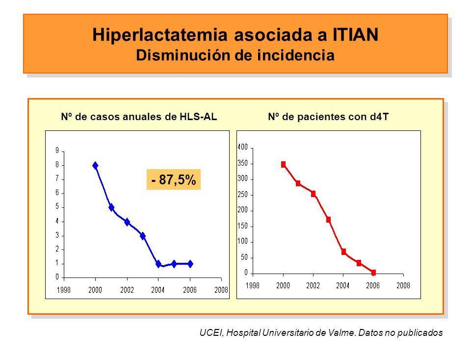 Nº de casos anuales de HLS-ALNº de pacientes con d4T UCEI, Hospital Universitario de Valme.