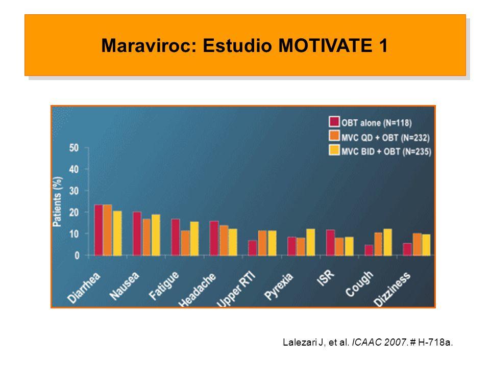Lalezari J, et al. ICAAC 2007. # H-718a. Maraviroc: Estudio MOTIVATE 1