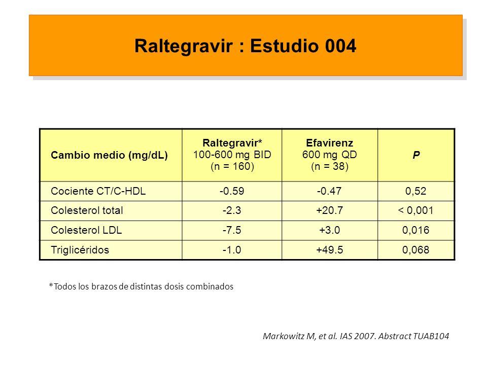 Cambio medio (mg/dL) Raltegravir* 100-600 mg BID (n = 160) Efavirenz 600 mg QD (n = 38) P Cociente CT/C-HDL-0.59-0.470,52 Colesterol total-2.3+20.7< 0,001 Colesterol LDL-7.5+3.00,016 Triglicéridos+49.50,068 *Todos los brazos de distintas dosis combinados Markowitz M, et al.