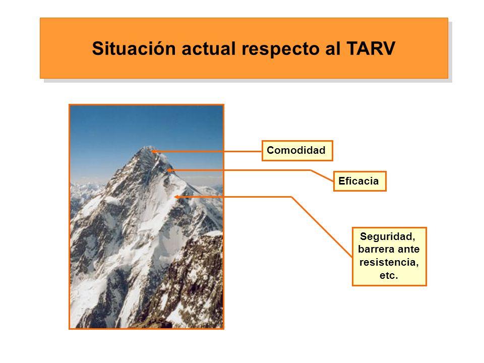 Comodidad Eficacia Seguridad, barrera ante resistencia, etc. Situación actual respecto al TARV