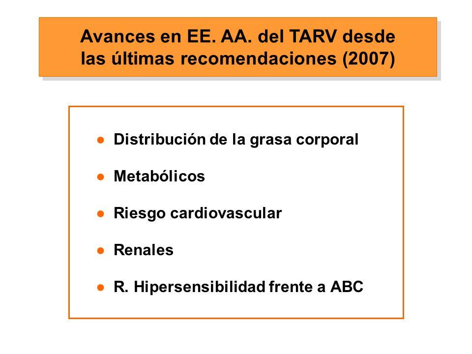 Dislipemia: Estudio GEMINI 0 150 200 Median Plasma Lipid, mg/dL 50 100 174 CT 180 105 LDL 96 45 HDL 46 129 TG 161 1426 11 9981743 Mediana SQV/RTV LPV/RTV Walmsley S, et al.
