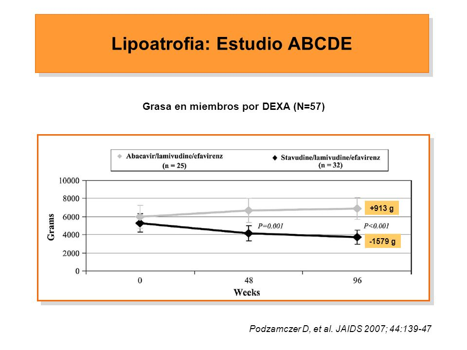 Lipoatrofia: Estudio ABCDE Podzamczer D, et al.
