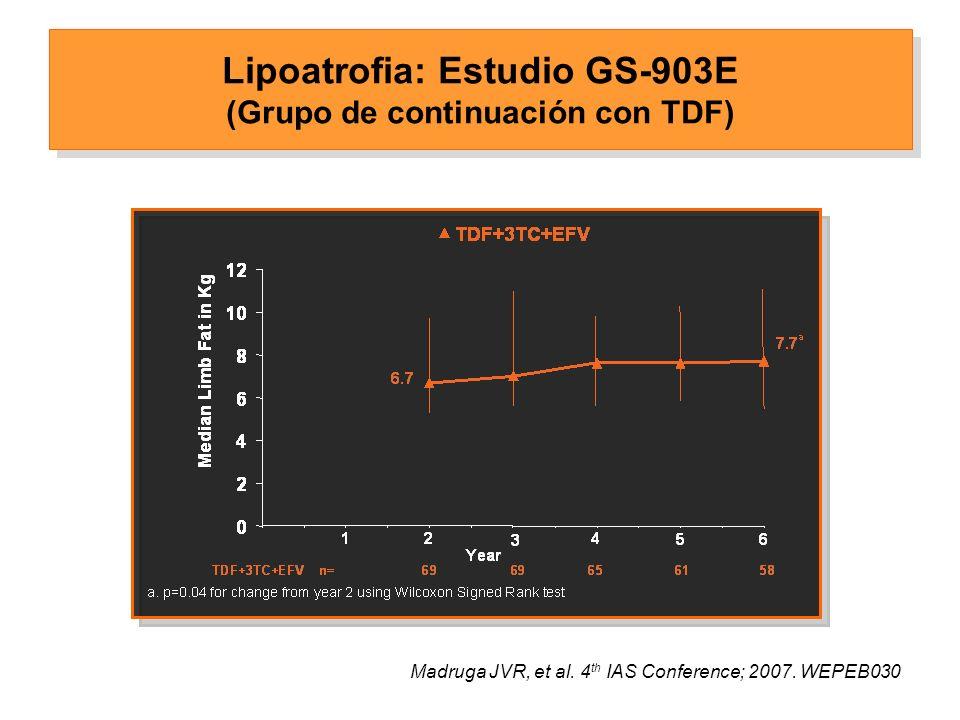 Lipoatrofia Estudio GS-903E (Grupo de cambio de d4T a TDF) Madruga JVR, et al. ICAAC 2007