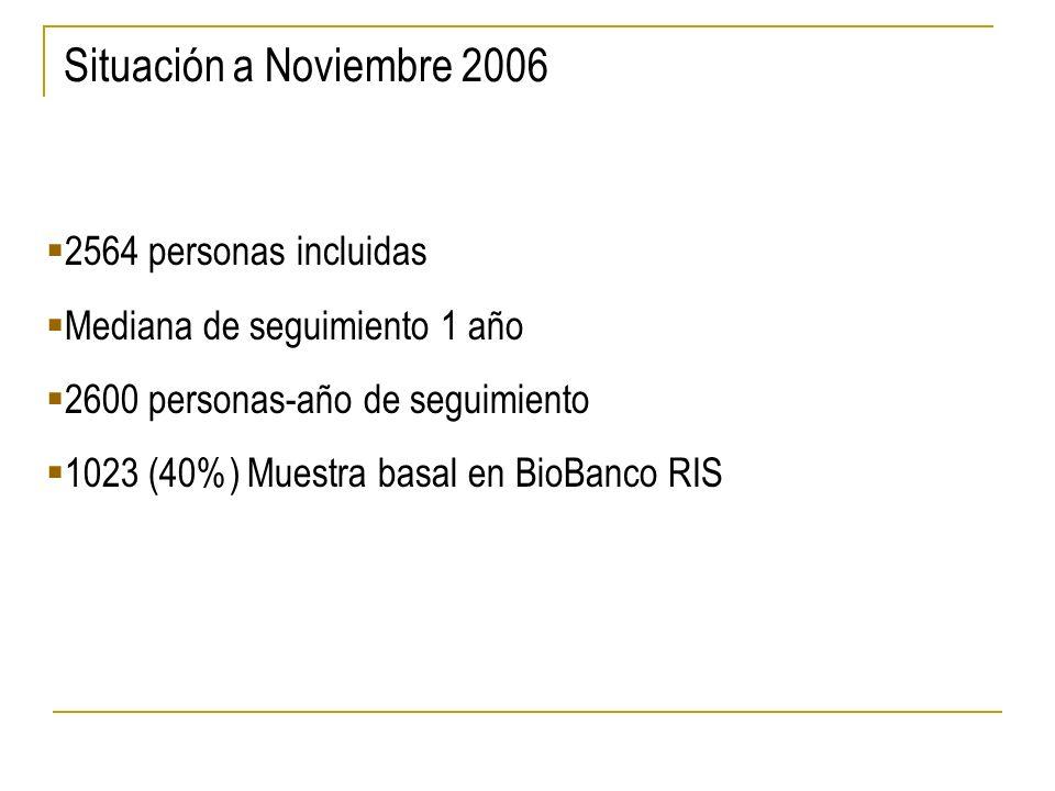Situación a Noviembre 2006 2564 personas incluidas Mediana de seguimiento 1 año 2600 personas-año de seguimiento 1023 (40%) Muestra basal en BioBanco RIS