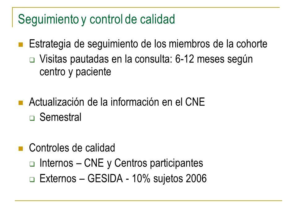 Seguimiento y control de calidad Estrategia de seguimiento de los miembros de la cohorte Visitas pautadas en la consulta: 6-12 meses según centro y paciente Actualización de la información en el CNE Semestral Controles de calidad Internos – CNE y Centros participantes Externos – GESIDA - 10% sujetos 2006