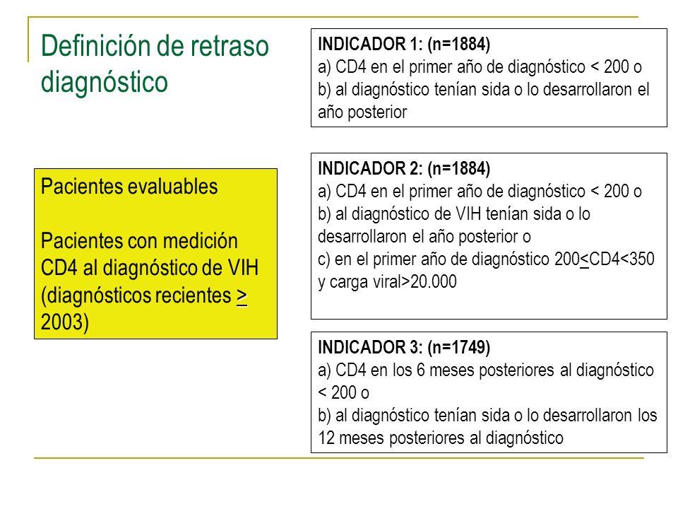 INDICADOR 1: (n=1884) a) CD4 en el primer año de diagnóstico < 200 o b) al diagnóstico tenían sida o lo desarrollaron el año posterior INDICADOR 2: (n=1884) a) CD4 en el primer año de diagnóstico < 200 o b) al diagnóstico de VIH tenían sida o lo desarrollaron el año posterior o c) en el primer año de diagnóstico 200 20.000 INDICADOR 3: (n=1749) a) CD4 en los 6 meses posteriores al diagnóstico < 200 o b) al diagnóstico tenían sida o lo desarrollaron los 12 meses posteriores al diagnóstico Definición de retraso diagnóstico Pacientes evaluables > Pacientes con medición CD4 al diagnóstico de VIH (diagnósticos recientes > 2003)