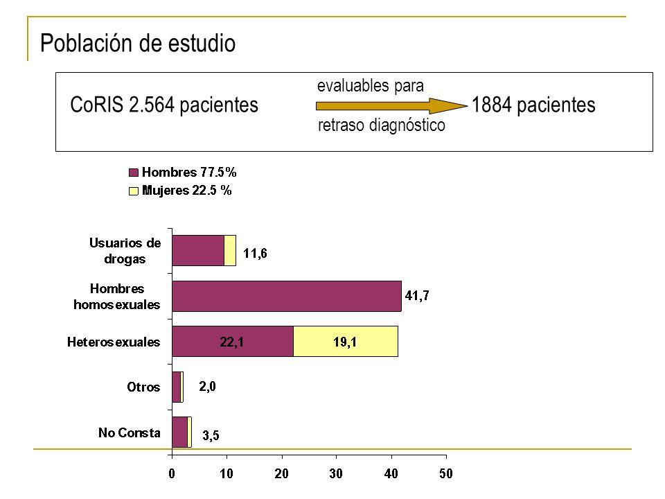 Población de estudio CoRIS 2.564 pacientes1884 pacientes retraso diagnóstico evaluables para