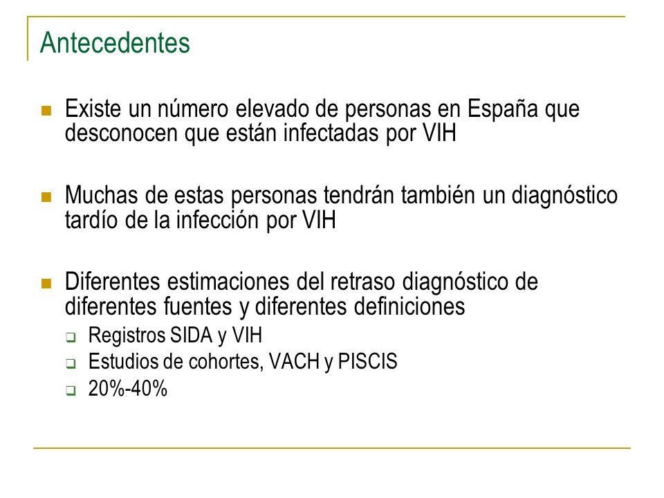Antecedentes Existe un número elevado de personas en España que desconocen que están infectadas por VIH Muchas de estas personas tendrán también un diagnóstico tardío de la infección por VIH Diferentes estimaciones del retraso diagnóstico de diferentes fuentes y diferentes definiciones Registros SIDA y VIH Estudios de cohortes, VACH y PISCIS 20%-40%