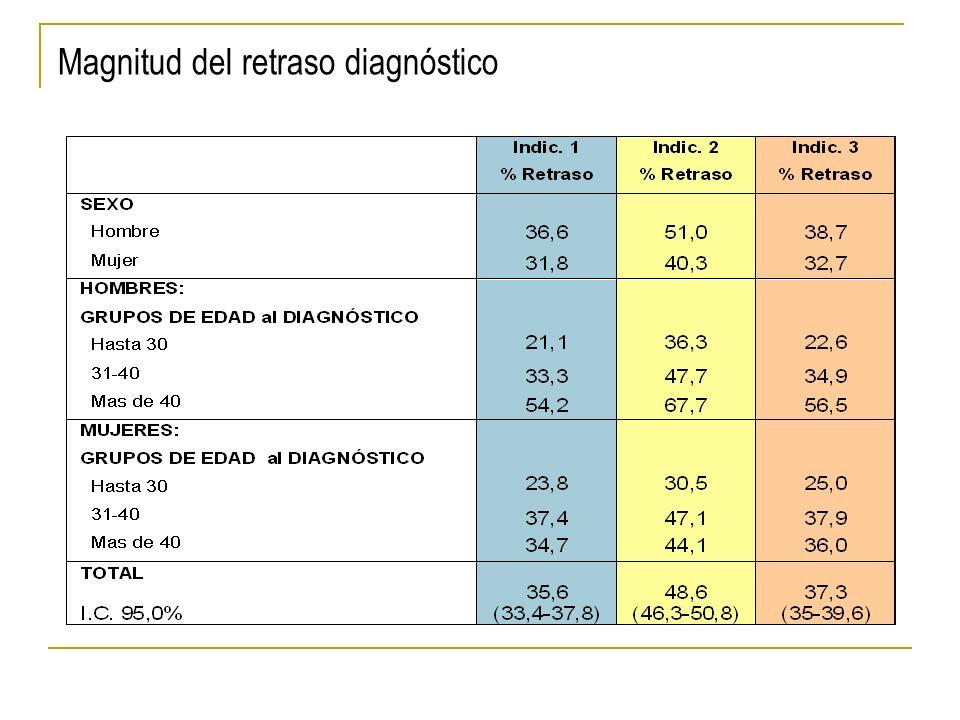 Magnitud del retraso diagnóstico