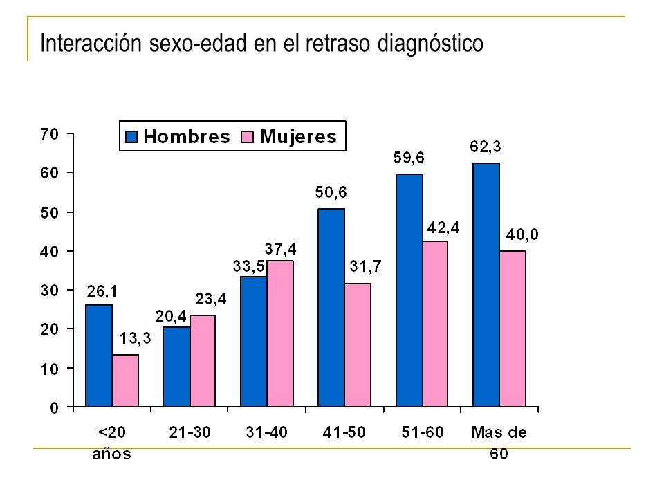 Interacción sexo-edad en el retraso diagnóstico