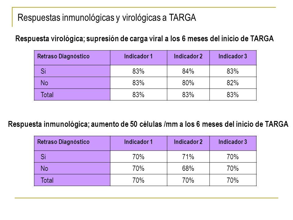 Retraso DiagnósticoIndicador 1Indicador 2Indicador 3 Si83%84%83% No83%80%82% Total83% Retraso DiagnósticoIndicador 1Indicador 2Indicador 3 Si70%71%70% No70%68%70% Total70% Respuesta inmunológica; aumento de 50 células /mm a los 6 meses del inicio de TARGA Respuesta virológica; supresión de carga viral a los 6 meses del inicio de TARGA Respuestas inmunológicas y virológicas a TARGA