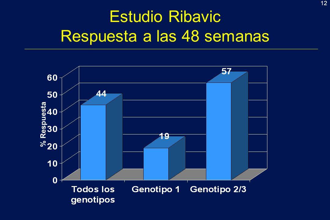 12 Estudio Ribavic Respuesta a las 48 semanas % Respuesta