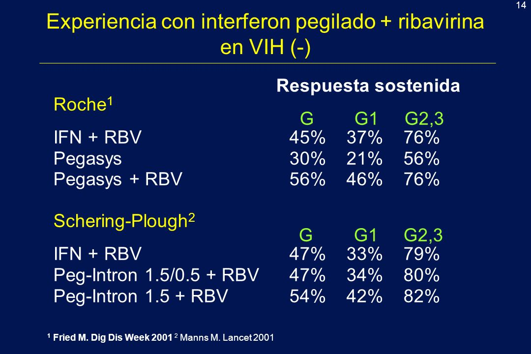 14 Experiencia con interferon pegilado + ribavirina en VIH (-) Roche 1 G G1 G2,3 IFN + RBV 45% 37% 76% Pegasys30% 21% 56% Pegasys + RBV56% 46% 76% Schering-Plough 2 G G1 G2,3 IFN + RBV47% 33% 79% Peg-Intron 1.5/0.5 + RBV47% 34% 80% Peg-Intron 1.5 + RBV54% 42% 82% 1 Fried M.