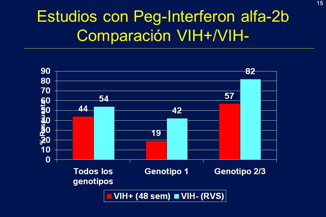 15 Estudios con Peg-Interferon alfa-2b Comparación VIH+/VIH- % Respuesta