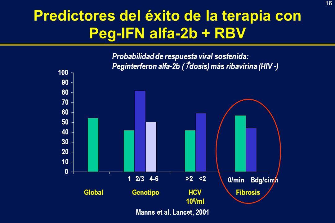 16 Predictores del éxito de la terapia con Peg-IFN alfa-2b + RBV 0 10 20 30 40 50 60 70 80 90 100 GlobalGenotipoHCV 10 6 /ml Fibrosis 12/34-6>2<2 0/minBdg/cirrh Manns et al.