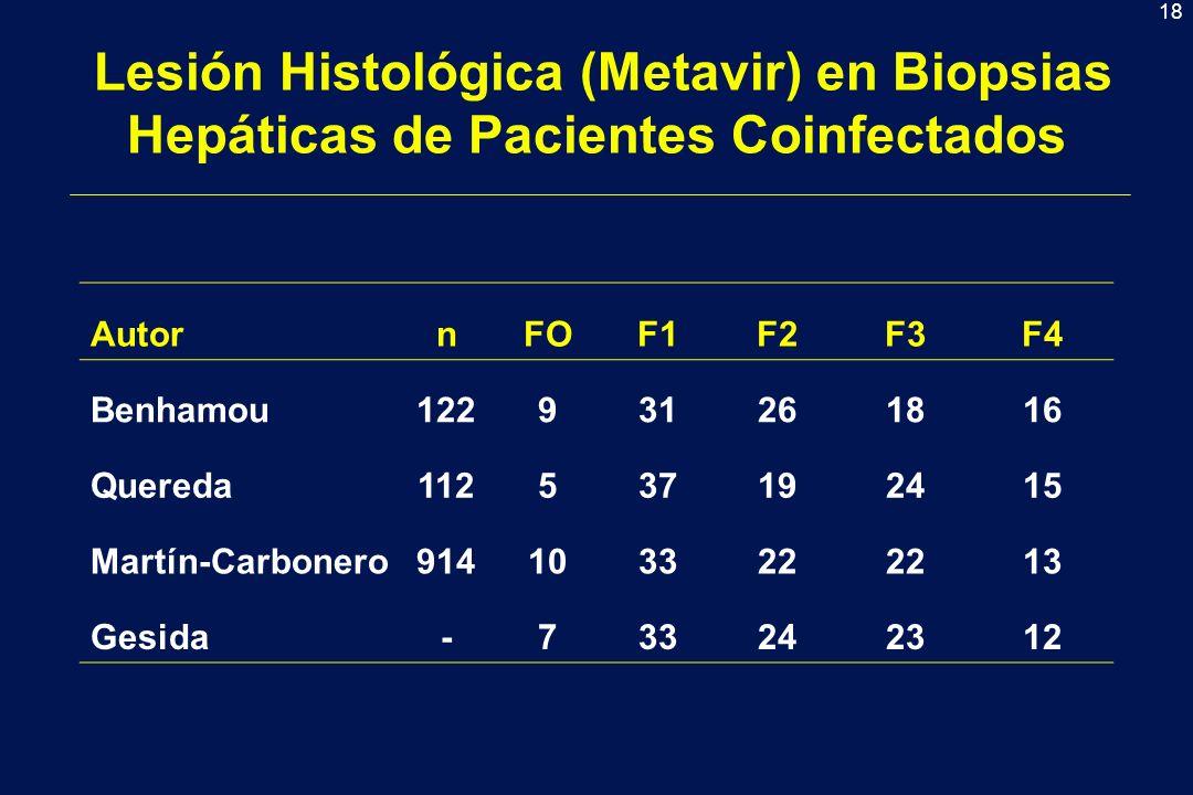 18 Lesión Histológica (Metavir) en Biopsias Hepáticas de Pacientes Coinfectados AutornFOF1F2F3F4 Benhamou122931261816 Quereda112537192415 Martín-Carbonero914103322 13 Gesida-733242312