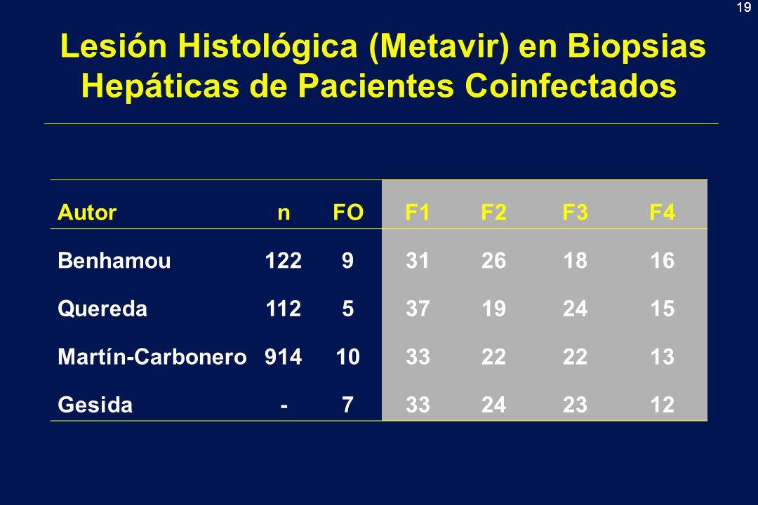 19 Lesión Histológica (Metavir) en Biopsias Hepáticas de Pacientes Coinfectados AutornFOF1F2F3F4 Benhamou122931261816 Quereda112537192415 Martín-Carbonero914103322 13 Gesida-733242312