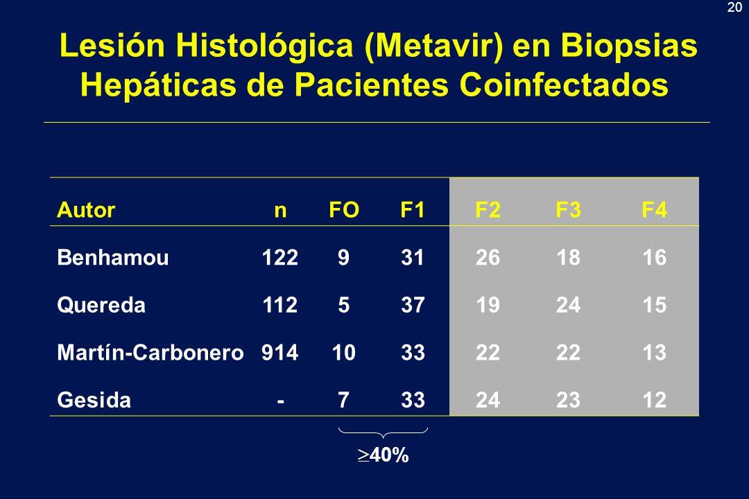 20 Lesión Histológica (Metavir) en Biopsias Hepáticas de Pacientes Coinfectados AutornFOF1F2F3F4 Benhamou122931261816 Quereda112537192415 Martín-Carbonero914103322 13 Gesida-733242312 40%
