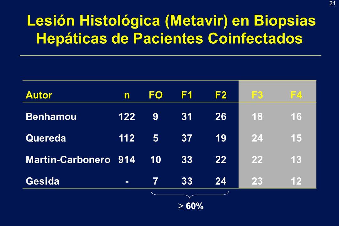 21 Lesión Histológica (Metavir) en Biopsias Hepáticas de Pacientes Coinfectados AutornFOF1F2F3F4 Benhamou122931261816 Quereda112537192415 Martín-Carbonero914103322 13 Gesida-733242312 60%