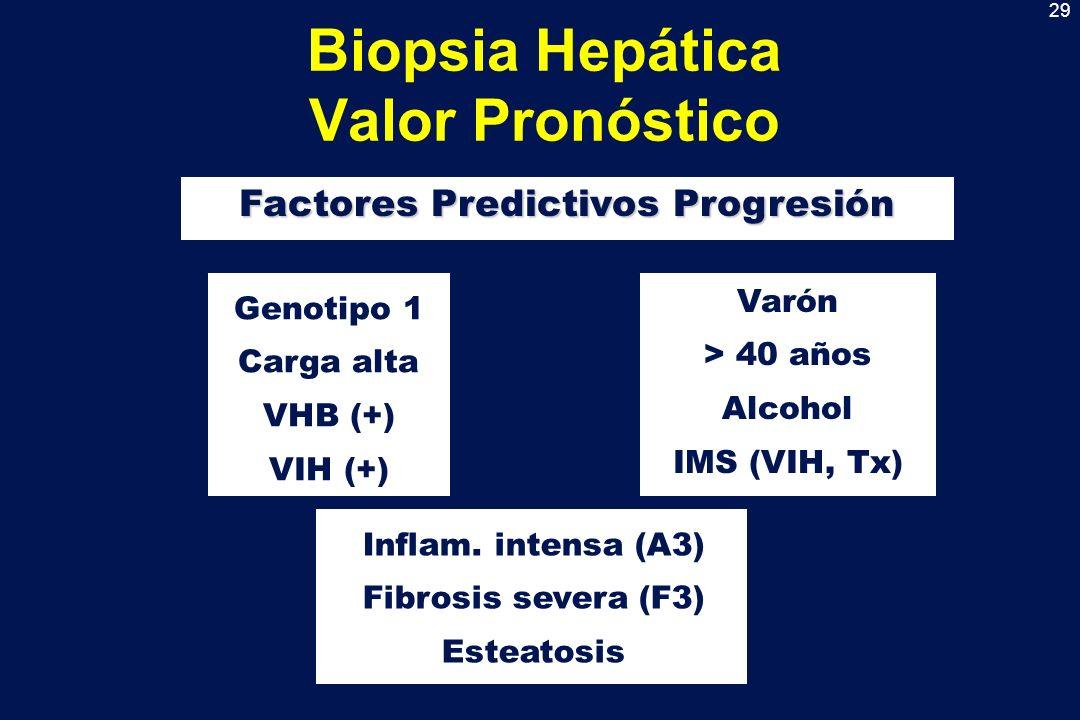 29 Biopsia Hepática Valor Pronóstico Factores Predictivos Progresión Varón > 40 años Alcohol IMS (VIH, Tx) Genotipo 1 Carga alta VHB (+) VIH (+) Infla