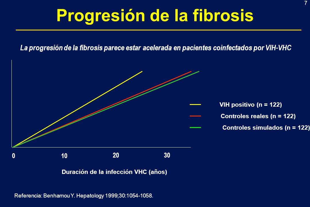 7 Progresión de la fibrosis 010 2030 4040 Duración de la infección VHC (años) VIH positivo (n = 122) Controles reales (n = 122) Controles simulados (n = 122) La progresión de la fibrosis parece estar acelerada en pacientes coinfectados por VIH-VHC Referencia: Benhamou Y.