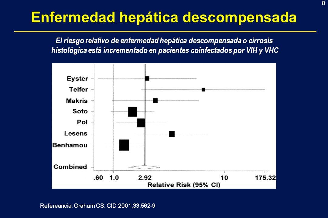 8 El riesgo relativo de enfermedad hepática descompensada o cirrosis histológica está incrementado en pacientes coinfectados por VIH y VHC Enfermedad hepática descompensada Refereancia: Graham CS.