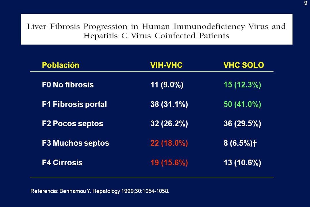 9 Referencia: Benhamou Y. Hepatology 1999;30:1054-1058. PoblaciónVIH-VHCVHC SOLO F0 No fibrosis11 (9.0%)15 (12.3%) F1 Fibrosis portal38 (31.1%)50 (41.