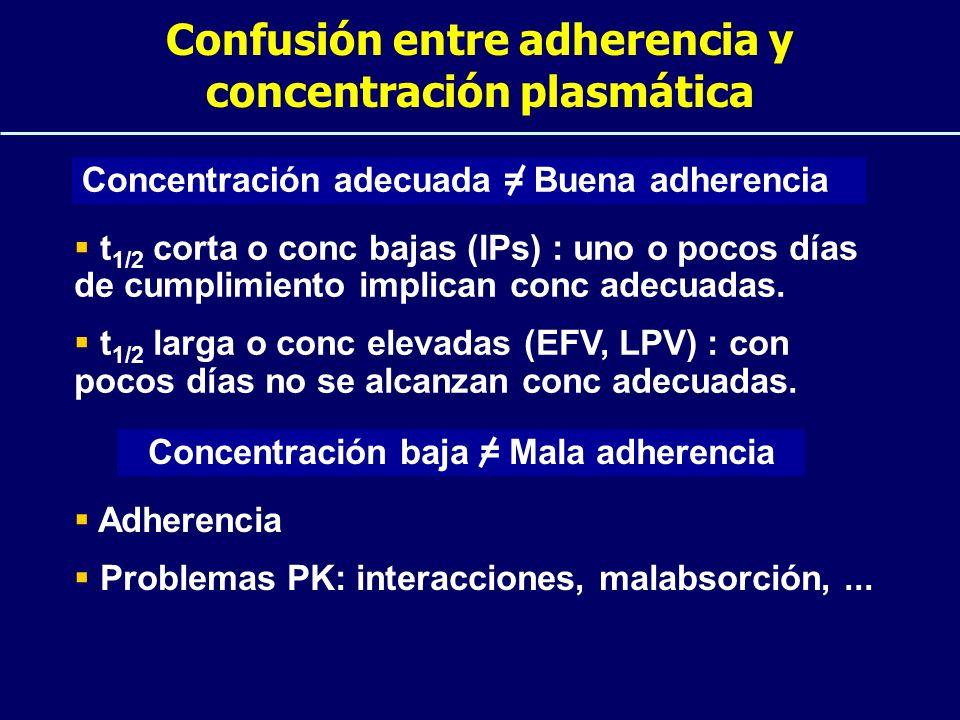 Confusión entre adherencia y concentración plasmática Concentración adecuada = Buena adherencia t 1/2 corta o conc bajas (IPs) : uno o pocos días de c