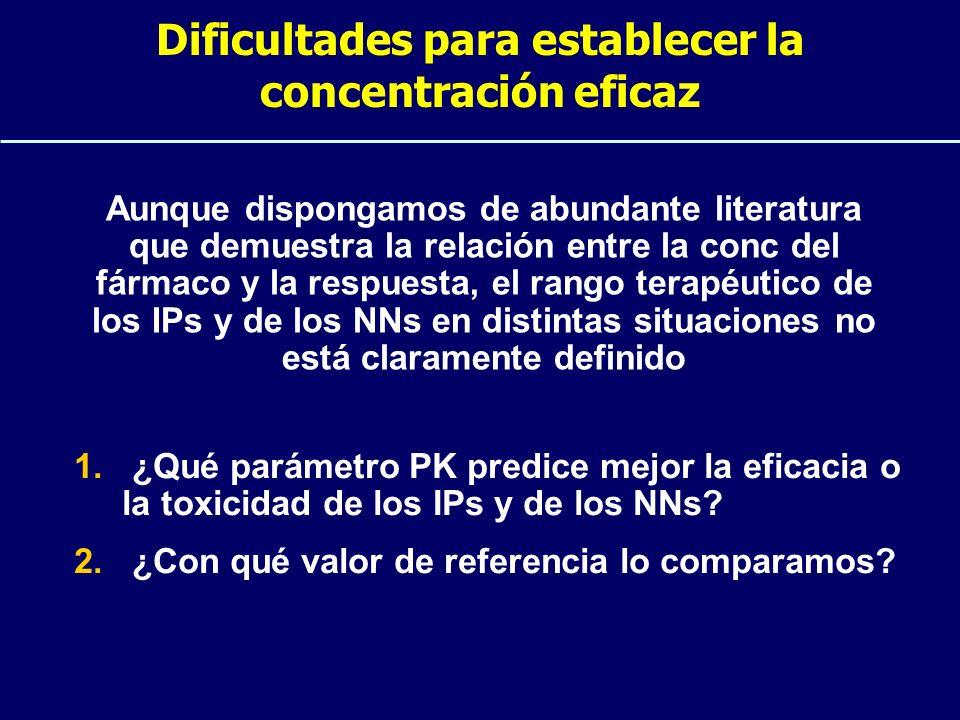 Dificultades para establecer la concentración eficaz Aunque dispongamos de abundante literatura que demuestra la relación entre la conc del fármaco y