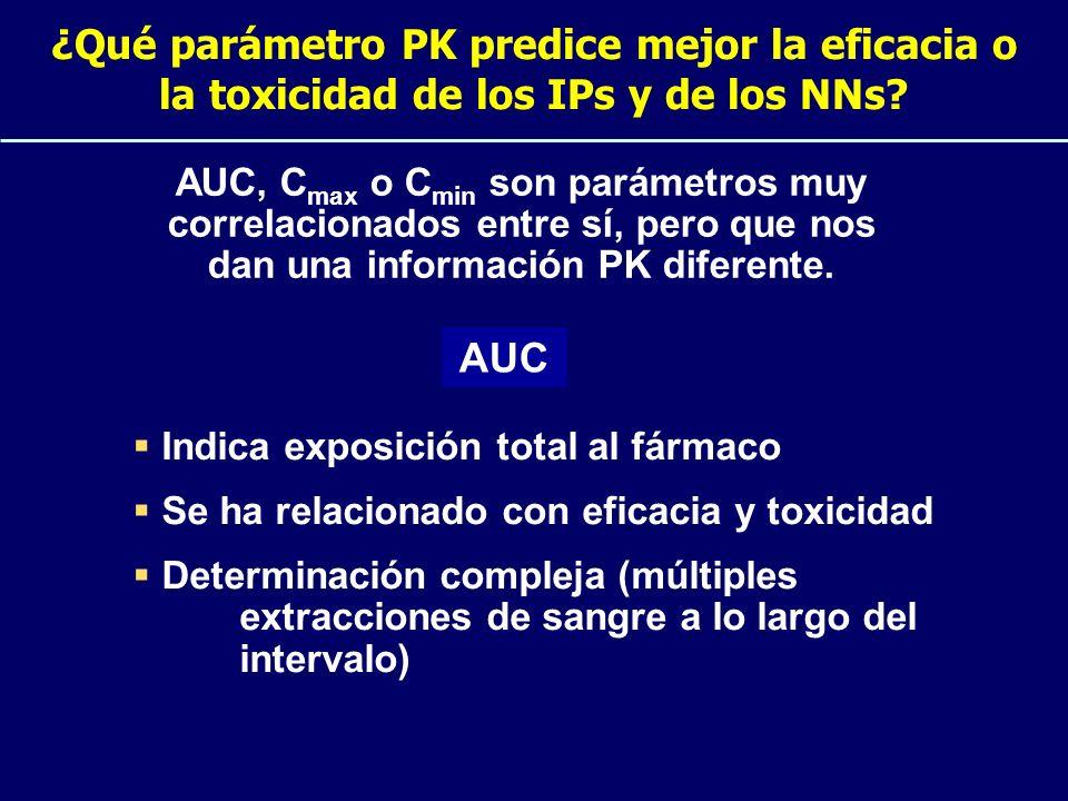 ¿Qué parámetro PK predice mejor la eficacia o la toxicidad de los IPs y de los NNs? AUC, C max o C min son parámetros muy correlacionados entre sí, pe